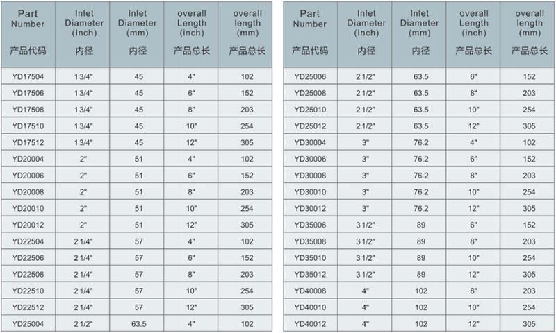 Comflex exhaust pipe technical parameter